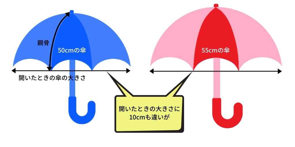 傘の大きさの違い